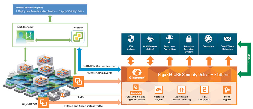 Secure the SDDC with GigaSECURE - Dynamic Service Insertion of GigaVUE-VM